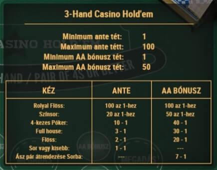 3 kártyás póker játék kifizetése